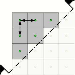 - Squares with green dots halved with arrows