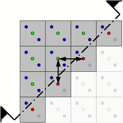 Squares with yellow blue green and reds dots halved with arrows