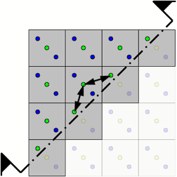 Squares with yellow blue and green dots halved with arrows